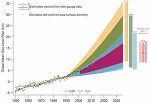 Your Questions About The New Ipcc Climate Change Report