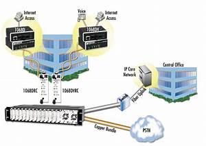 Patton Electronics 1068 Dsl Modem Variable Rate Vdsl Modems