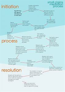 Flow Chart Small Claims Mediation The Basic Process Flow