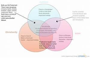 Three Monotheistic Religions   Venn Diagram