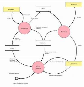 Ten  U0422ouch Data Flow Diagram  Dfd