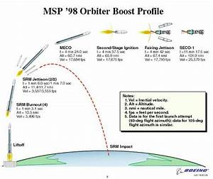 Mars Climate Orbiter Launch Sequence Diagrams
