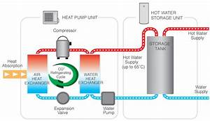 Heat Pumps - Supply And Installation
