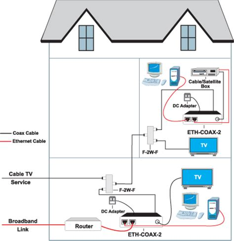 Verizon Dsl Wiring Basic by Homepna Ethernet Catv Coax Mick West