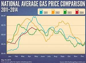 Chart Of Gas Prices Over The Last 10 Years Gas Prices 20 Cents Higher This Memorial Day The Locker