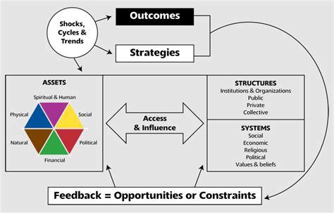 Integral Human Development Crs Technical Resources