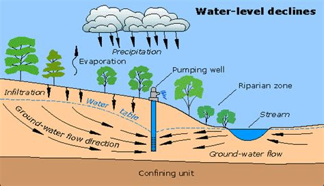 how deep is the water table where i live groundwater flow and effects of pumping