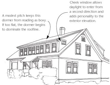 Different Types Of Dormers by Design Dormers By Design