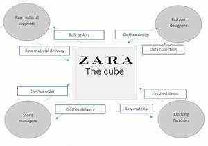 Business Case   Purchasing Strategy Of Zara