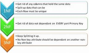 Title Databases  Normalisation