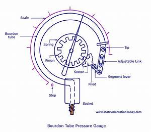 A Tutorial On Pressure Gauges