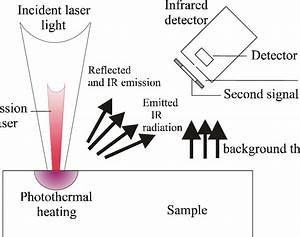 3  Schematic Diagram Of The Generation And Detection Of
