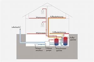 Luft Wasser Wärmepumpe Preis : energietechnik solaranlage pellet heizung co allkauf ~ Lizthompson.info Haus und Dekorationen