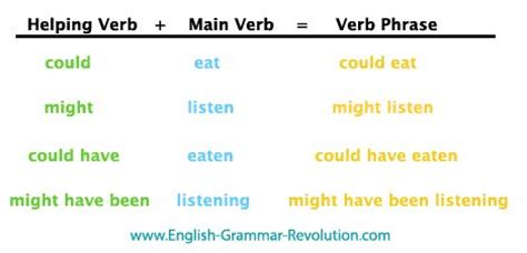 helping verbs verb phrases