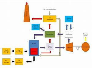 Diesel Engine Power Plant Diagram