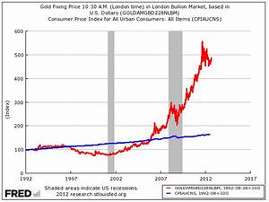 Chart Of Gold Prices Over 100 Years This Is What The S P 500 Looks Like When Adjusted For