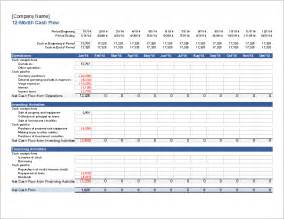Financial Forecast Template Excel by Financial Projections Plan Template Excel For Startups