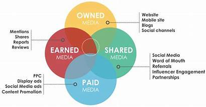 Paid Shared Earned Owned Onalytica Influencers Influencer