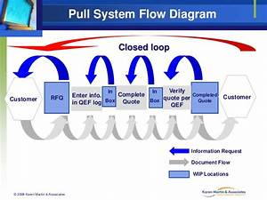 Pull System Flow Diagram Closed