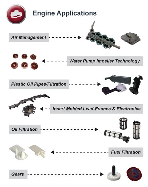 Engine Applications