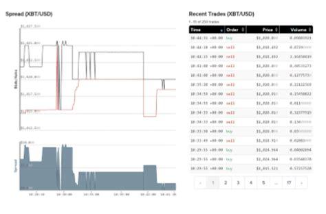 bitcoin exchange calculator top 6 best to track bitcoin value exchange rates