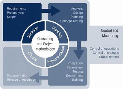 Implementation Project Methodology Initiation Document Control Technology