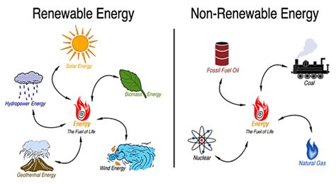 three forms of renewable energy create a table that highlights the positives and negatives