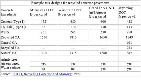 Concrete Mix Design Form by Recycled Aggregates