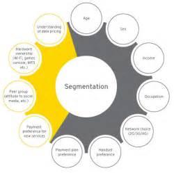 Customer Segmentation Marketing