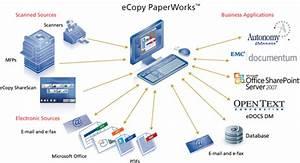 fax server and ecopy sharescan integration With ocr document management software