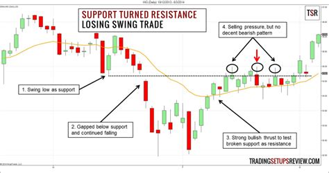 Flipping Support and Resistance for Swing Trading ...