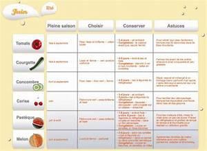 Calendrier Saison Fruits Et Légumes : calendrier fruits et l gumes de saison gratuit ~ Dode.kayakingforconservation.com Idées de Décoration