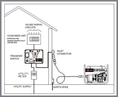 home generator transfer switch wiring diagram wiring