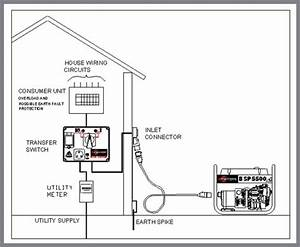 Wiring Portable Generator To House - New.viddyup.com on generator automatic transfer switch diagram, power transfer switch diagram, electrical transfer switch installation, whole house transfer switch diagram, automatic transfer switch schematic diagram, electrical flow diagram, manual transfer switch diagram, electrical transfer switch symbol, electrical transfer switch for house, electrical transfer switch generator, electrical wiring of a house with solar panel, manual generator switch diagram, home generator transfer switch diagram, electrical transfer box, electrical light switch wiring diagram, electrical service diagram, electrical transfer switch maintenance,