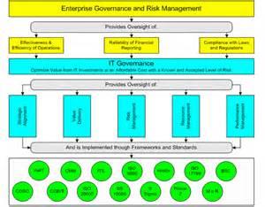 IT Governance Models