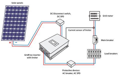 Power Gridfree Inverter With Limiter Sun