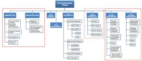 Construction Diagramme De Phase construction project