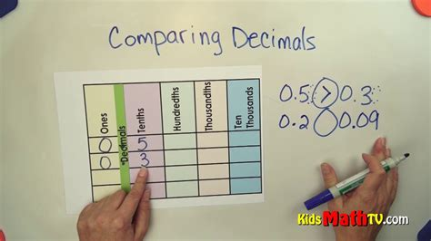 comparison   decimal numbers  greater