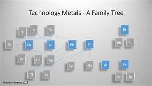 Neodymium Price Chart Technology Metals A Family Tree Kitco Commentary