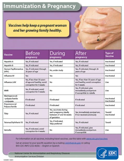 Immunizations During Pregnancy; Vaccines Help Keep, Mom ...