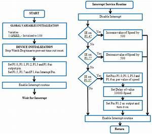Program Flowchart For Fan Regulator And Led Display Driver