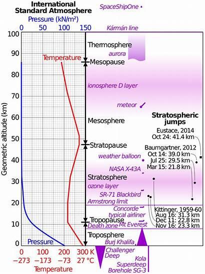 Atmosphere Standard International Comparison Pressure Temperature Graph