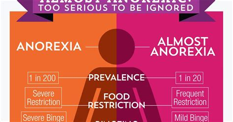 fighting anorexia      late