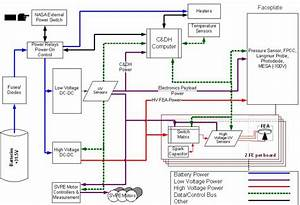 5  Power And Electrical Subsystem Block Diagram