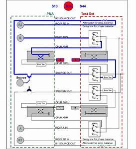 External Testset Control