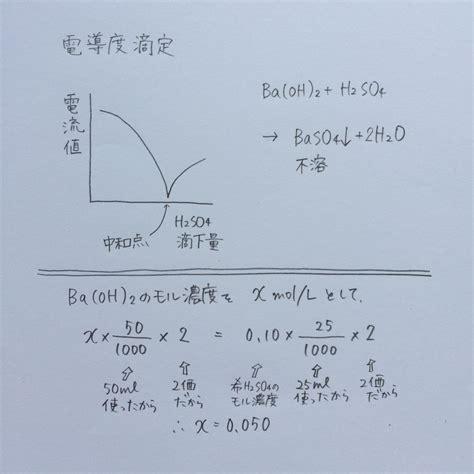 硫酸 と 水 酸化 バリウム の 中 和