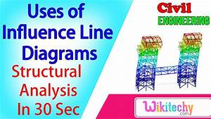 What Are The Uses Of Influence Line Diagrams