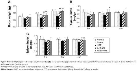 [full Text] Shen-qi-jie-yu-fang Has Antidepressant Effects