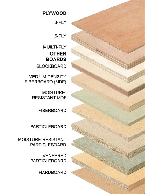cabinet wood types and costs all about the different types of plywood diy