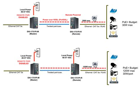 Poe Cable Diagram by Installing Ip Cameras More Than 100 Meters From The